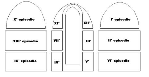 Disposición de los frescos del ciclo de la Vera Cruz / San Francesco (Arezzo)